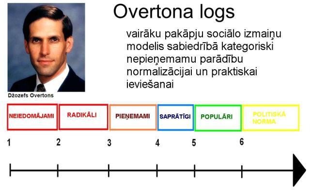 00310_Overtona_logs_modelis
