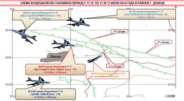 Krievijas radiolokācijas sistēmu fiksētie lidaparāti Doņeckas apkaimē 17.07.2014 no 17:10-17:30