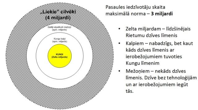 Zelta_milijarda_koncepcija